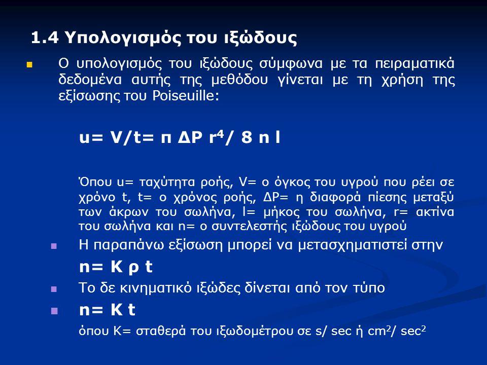 1.4 Υπολογισμός του ιξώδους