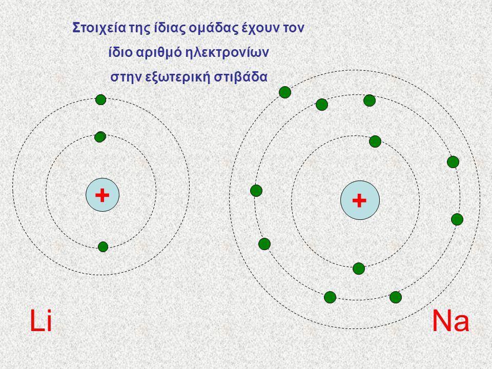 Li Na + Στοιχεία της ίδιας ομάδας έχουν τον ίδιο αριθμό ηλεκτρονίων