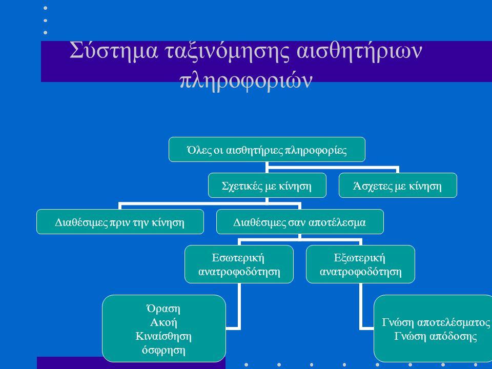 Σύστημα ταξινόμησης αισθητήριων πληροφοριών