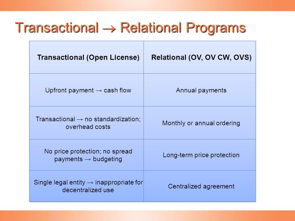 Transactional  Relational Programs