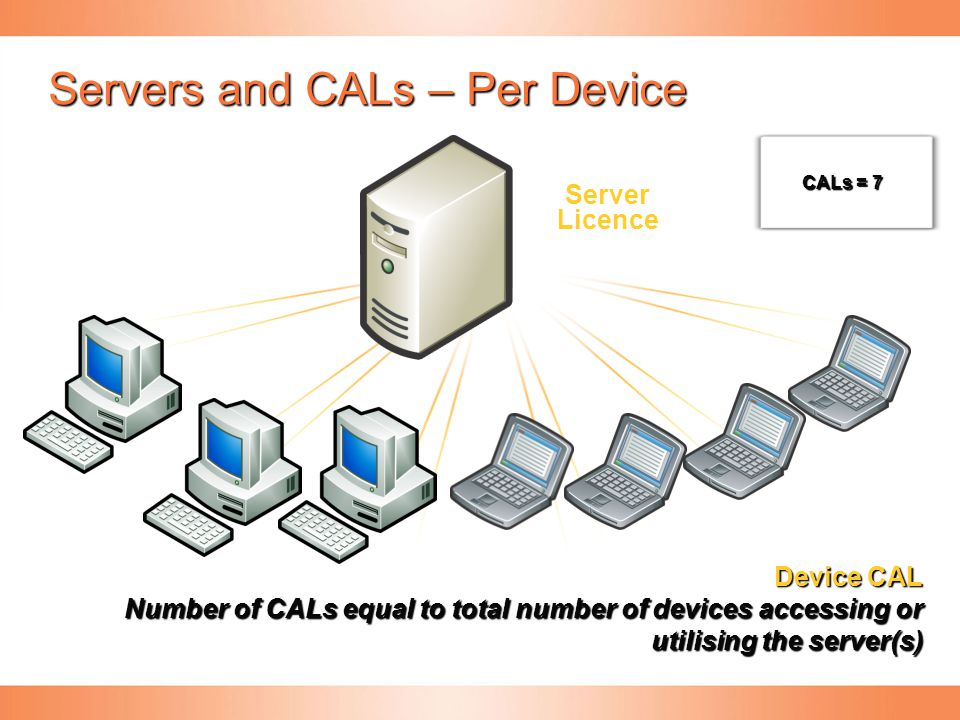 Servers and CALs – Per Device