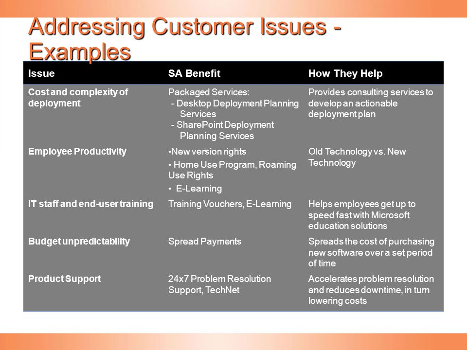 Addressing Customer Issues - Examples