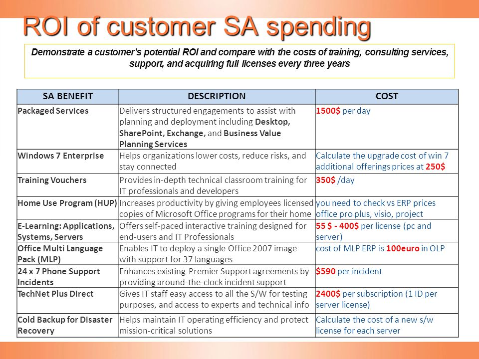 ROI of customer SA spending