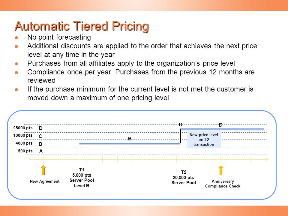 Automatic Tiered Pricing