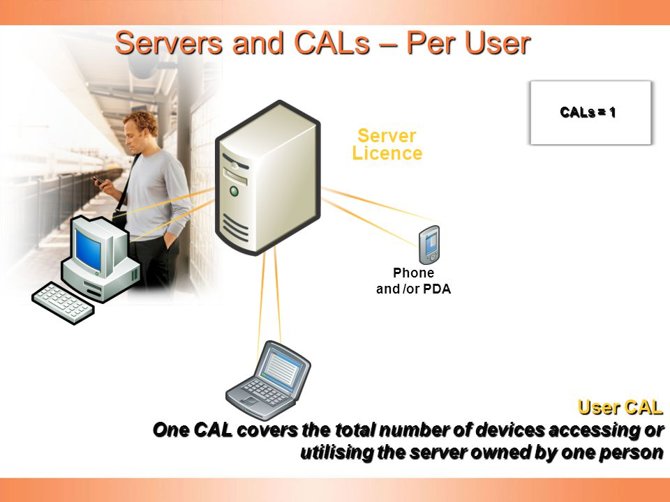 Servers and CALs – Per User