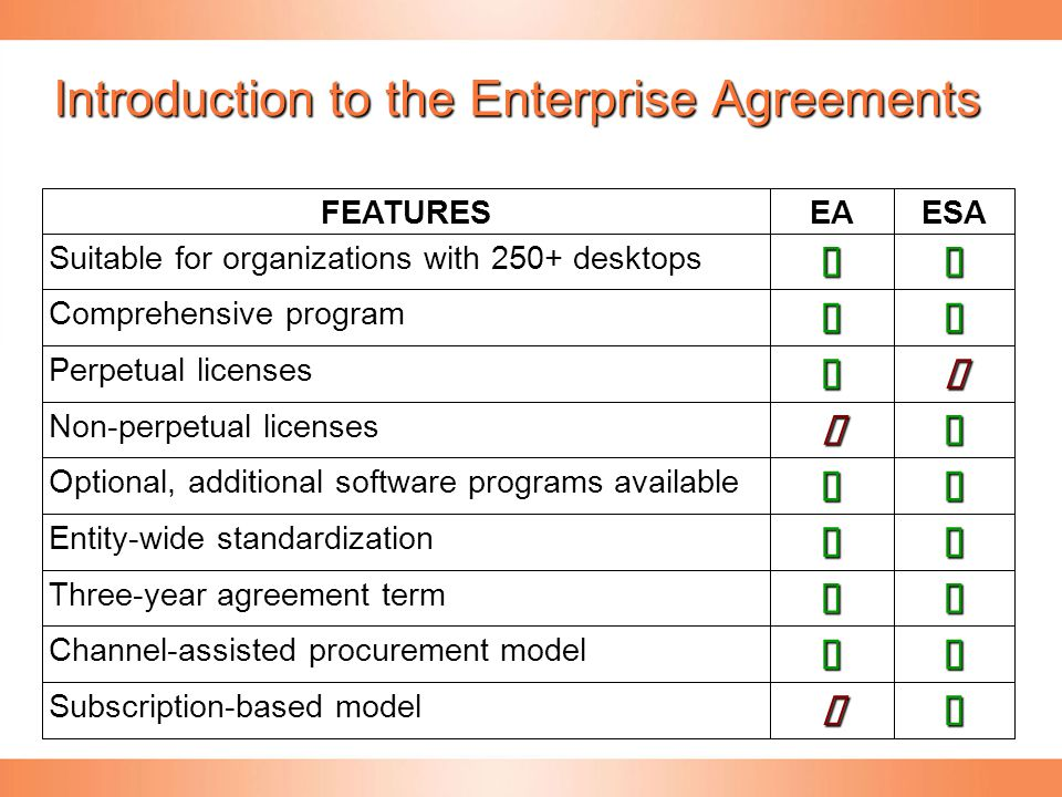 Introduction to the Enterprise Agreements