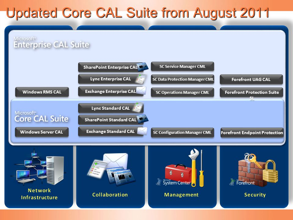 Updated Core CAL Suite from August 2011