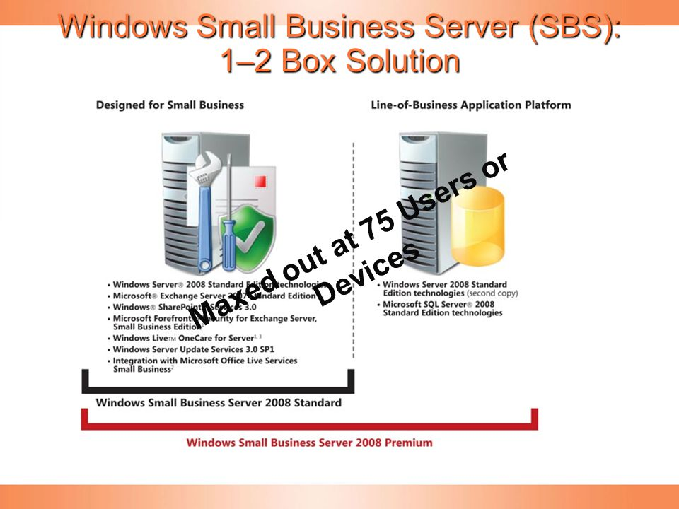 Windows Small Business Server (SBS): 1–2 Box Solution