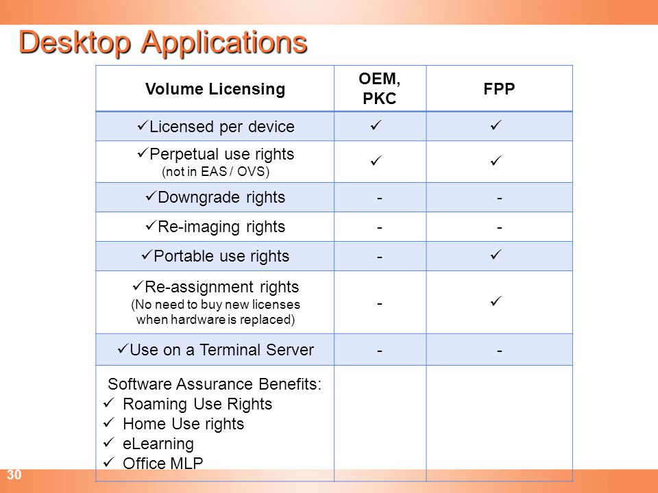 Desktop Applications Volume Licensing OEM, PKC FPP Licensed per device