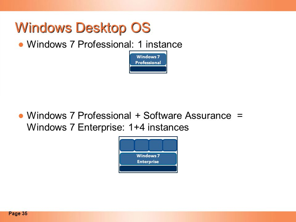 Windows Desktop OS Windows 7 Professional: 1 instance