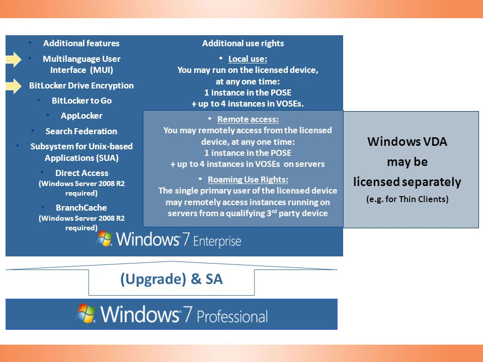 (Upgrade) & SA Windows VDA may be licensed separately