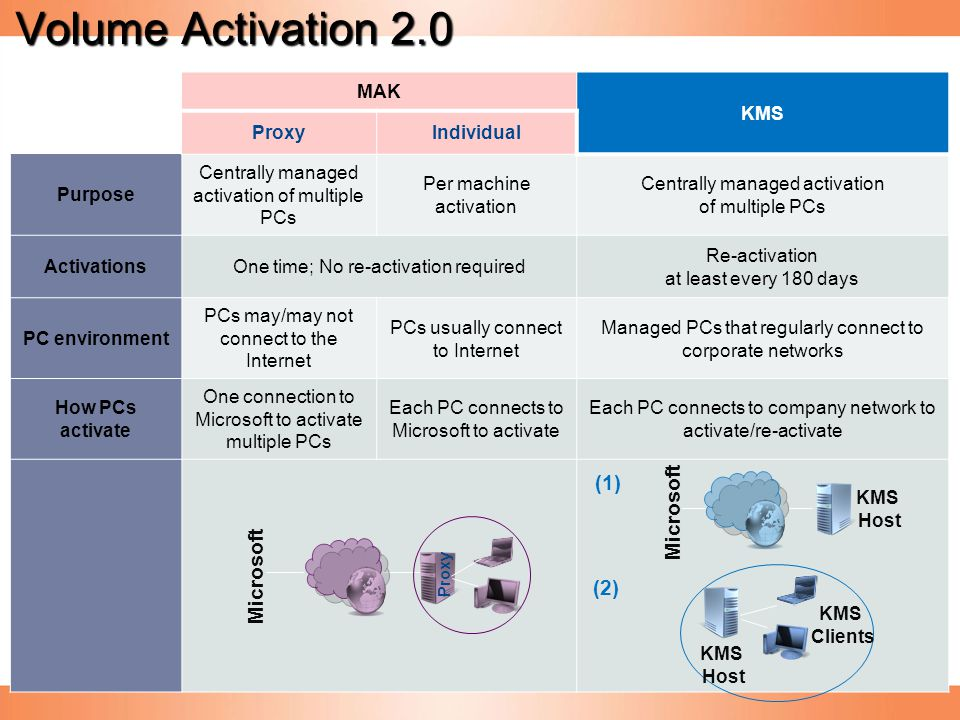 Volume Activation 2.0 (1) Microsoft Microsoft (2) MAK KMS Proxy