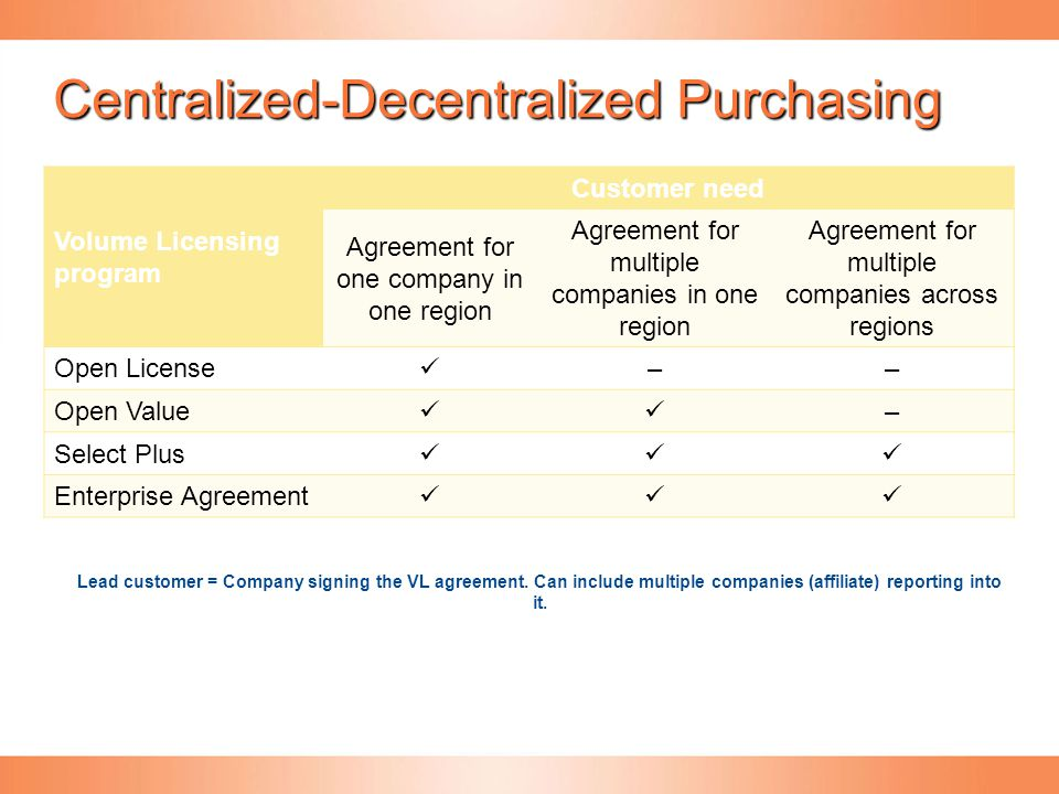 Centralized-Decentralized Purchasing