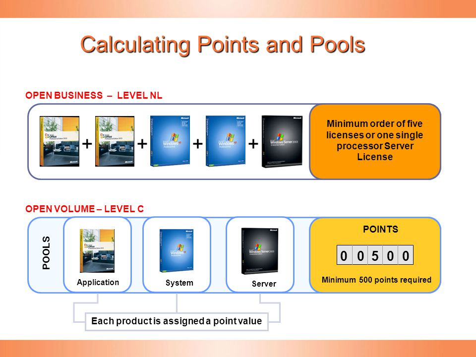 Calculating Points and Pools