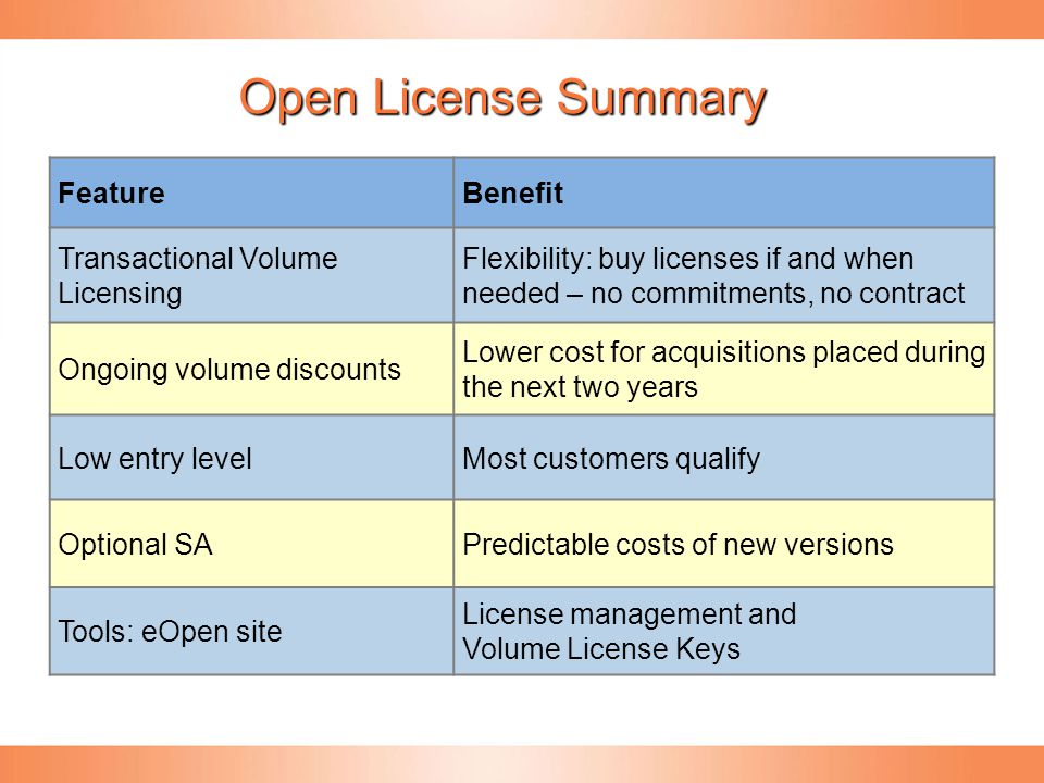 Licensing for SMO - Sales Track