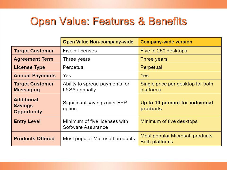 Open Value: Features & Benefits
