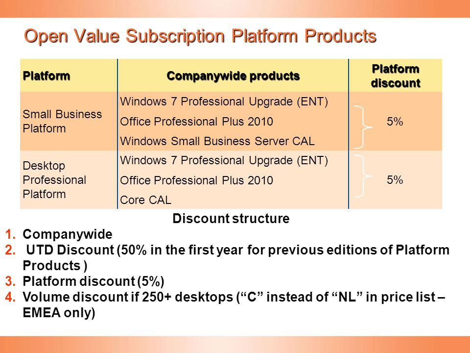 Open Value Subscription Platform Products