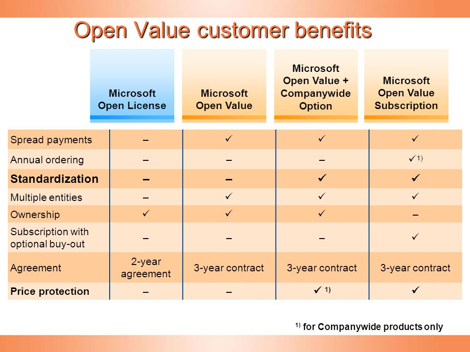 Open Value customer benefits