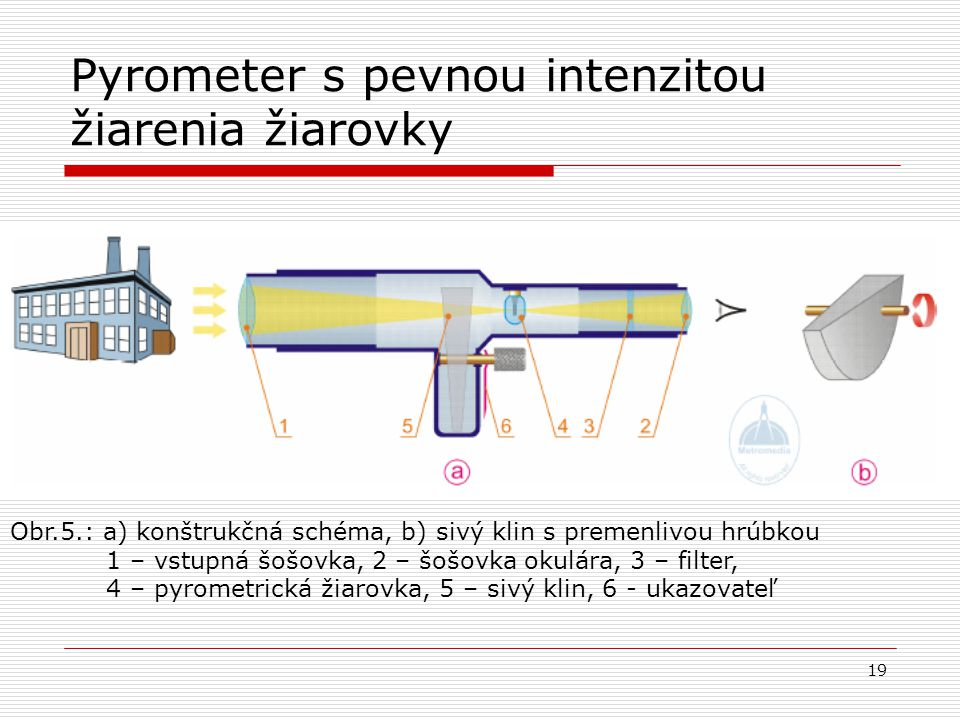Pyrometer s pevnou intenzitou žiarenia žiarovky