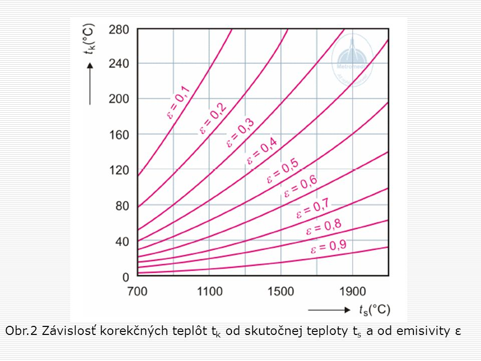 Obr.2 Závislosť korekčných teplôt tk od skutočnej teploty ts a od emisivity ε