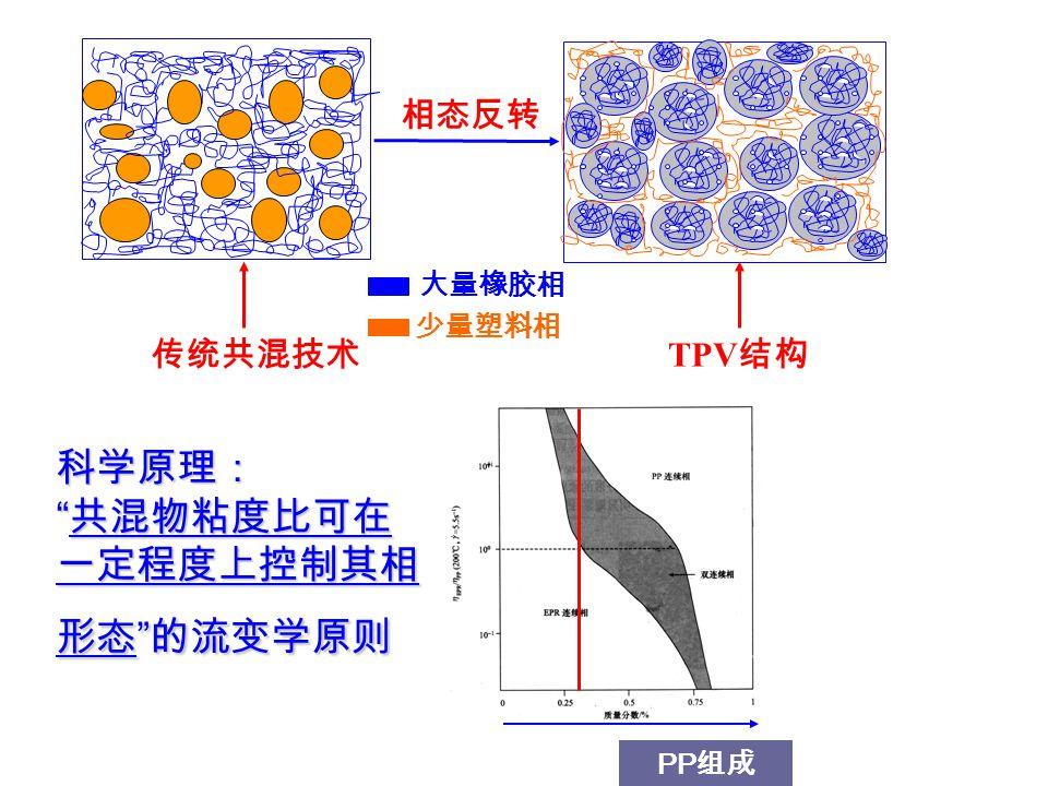 科学原理: 共混物粘度比可在一定程度上控制其相形态 的流变学原则