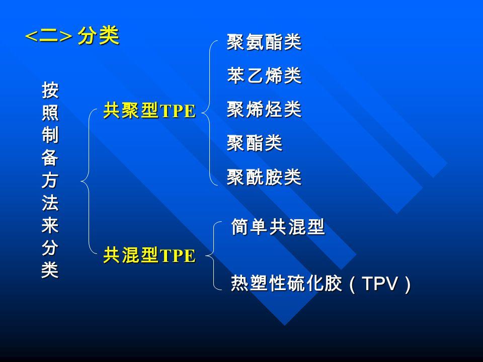 <二> 分类 聚氨酯类 苯乙烯类 聚烯烃类 聚酯类 按照制备方法来分类 聚酰胺类 共聚型TPE 简单共混型