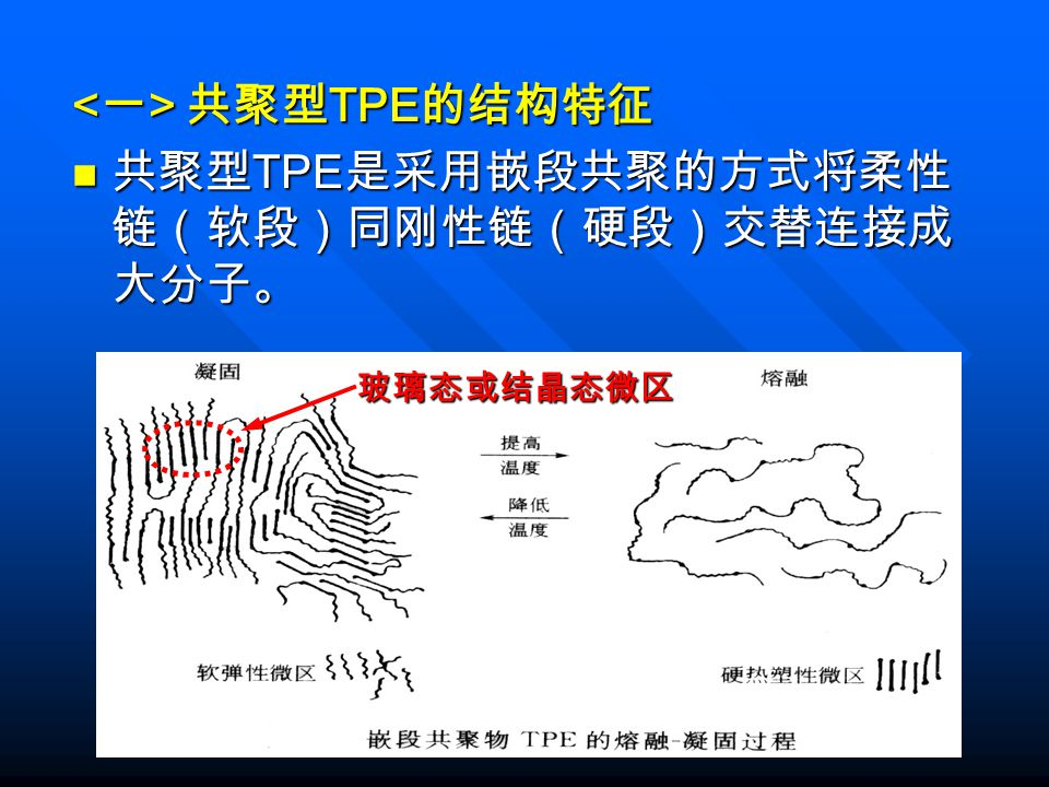 <一> 共聚型TPE的结构特征 共聚型TPE是采用嵌段共聚的方式将柔性链(软段)同刚性链(硬段)交替连接成大分子。