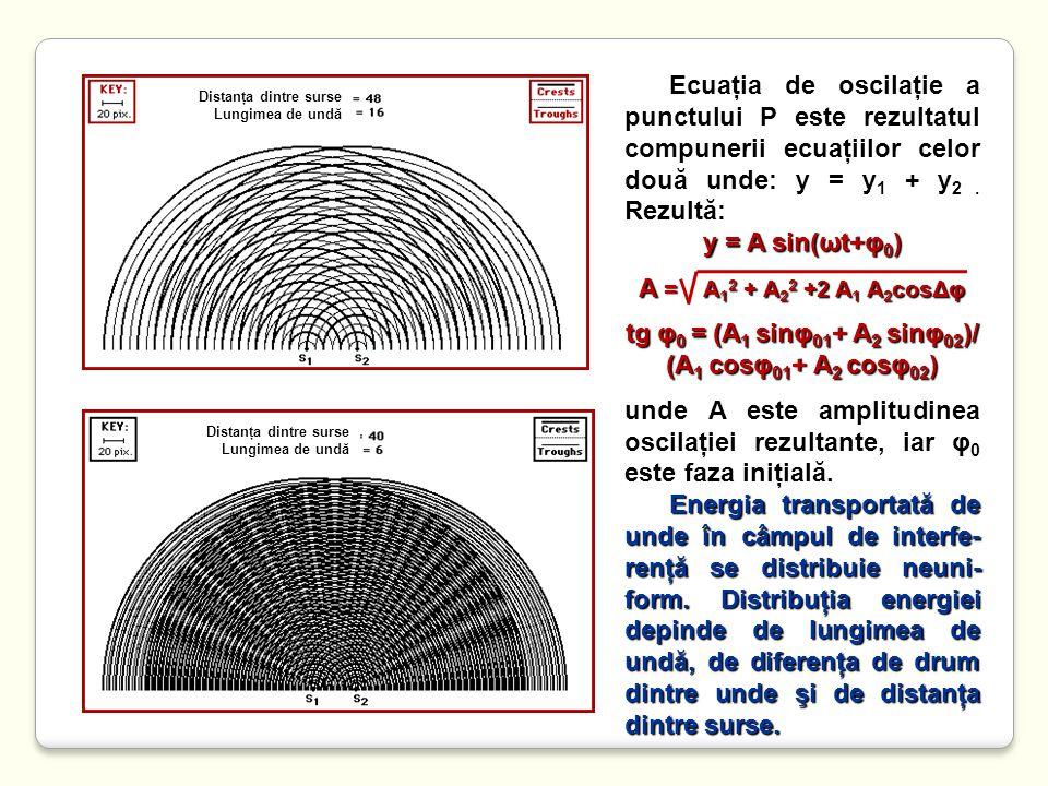 tg φ0 = (A1 sinφ01+ A2 sinφ02)/ (A1 cosφ01+ A2 cosφ02)