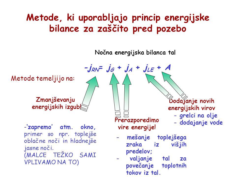 Metode, ki uporabljajo princip energijske