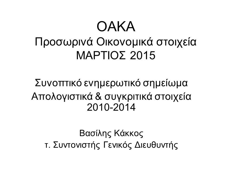 ΟΑΚΑ Προσωρινά Οικονομικά στοιχεία ΜΑΡΤΙΟΣ 2015
