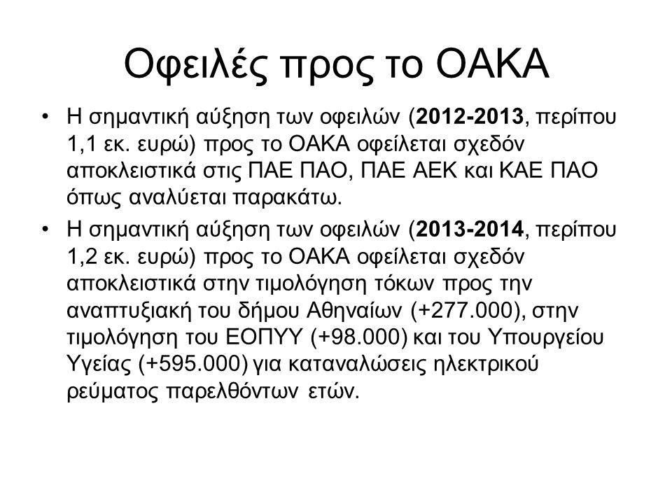 Οφειλές προς το ΟΑΚΑ