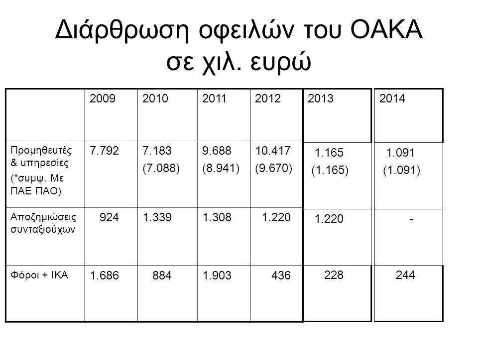 Διάρθρωση οφειλών του ΟΑΚΑ σε χιλ. ευρώ