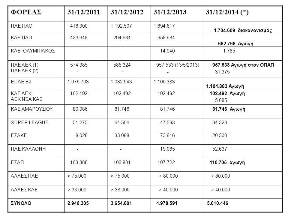 ΦΟΡΕΑΣ 31/12/2011 31/12/2012 31/12/2013 31/12/2014 (*) ΠΑΕ ΠΑΟ 418.300