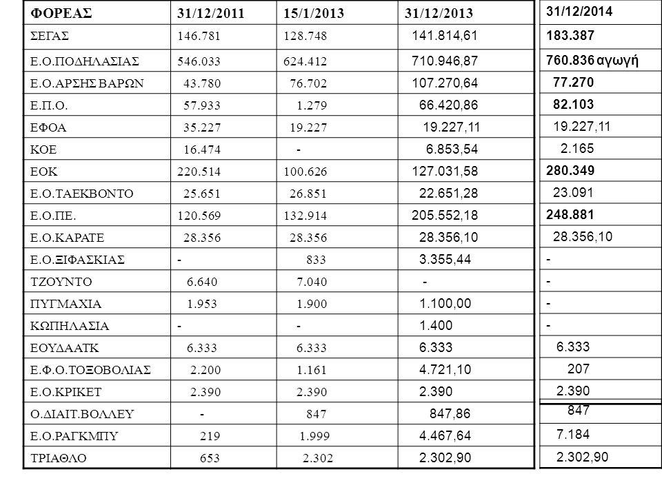 ΦΟΡΕΑΣ 31/12/2011. 15/1/2013. 31/12/2013. ΣΕΓΑΣ. 146.781. 128.748. 141.814,61. Ε.Ο.ΠΟΔΗΛΑΣΙΑΣ.