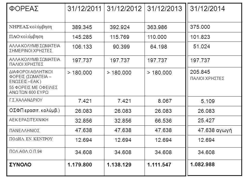ΦΟΡΕΑΣ 31/12/2011. 31/12/2012. 31/12/2013. ΝΗΡΕΑΣ κολύμβηση. 389.345. 392.924. 363.986. ΠΑΟ κολύμβηση.