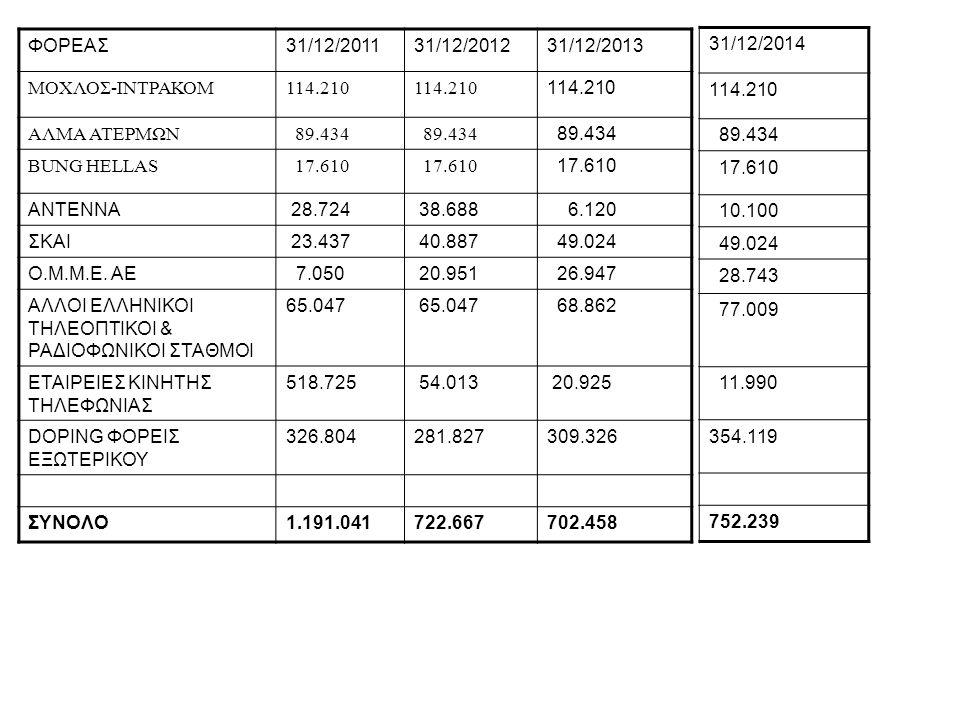 ΦΟΡΕΑΣ 31/12/2011. 31/12/2012. 31/12/2013. ΜΟΧΛΟΣ-ΙΝΤΡΑΚΟΜ. 114.210. ΑΛΜΑ ΑΤΕΡΜΩΝ. 89.434. BUNG HELLAS.