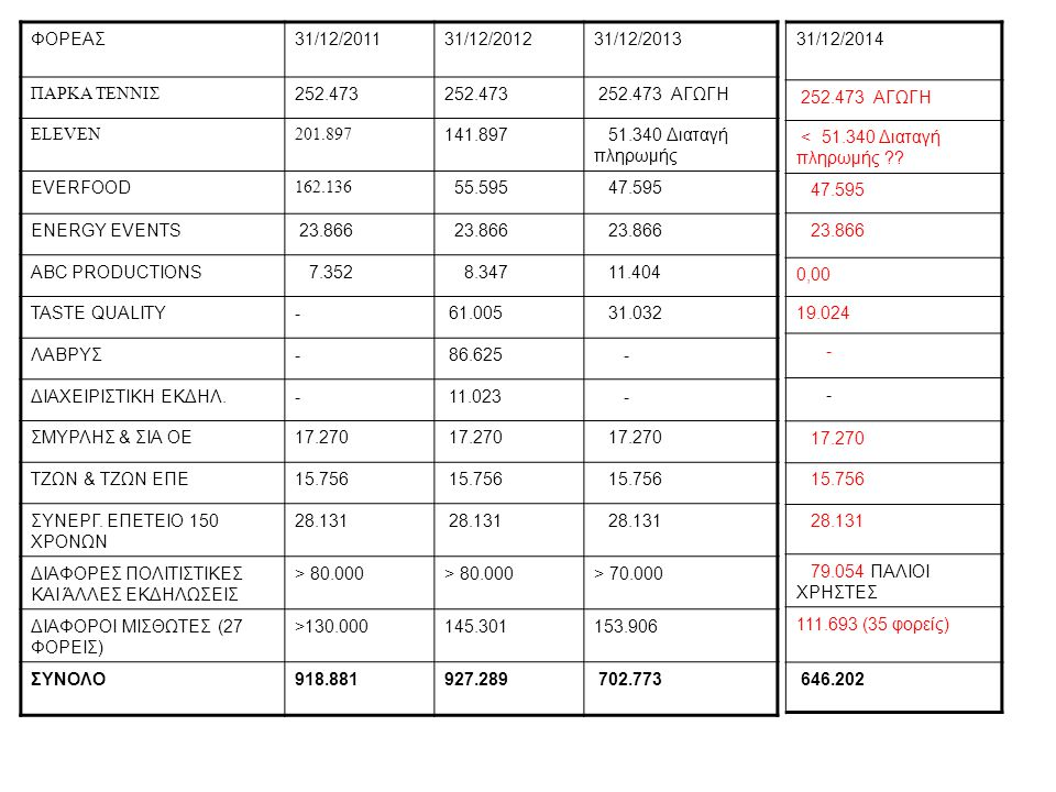ΦΟΡΕΑΣ 31/12/2011. 31/12/2012. 31/12/2013. ΠΑΡΚΑ ΤΕΝΝΙΣ. 252.473. 252.473 ΑΓΩΓΗ. ELEVEN. 201.897.
