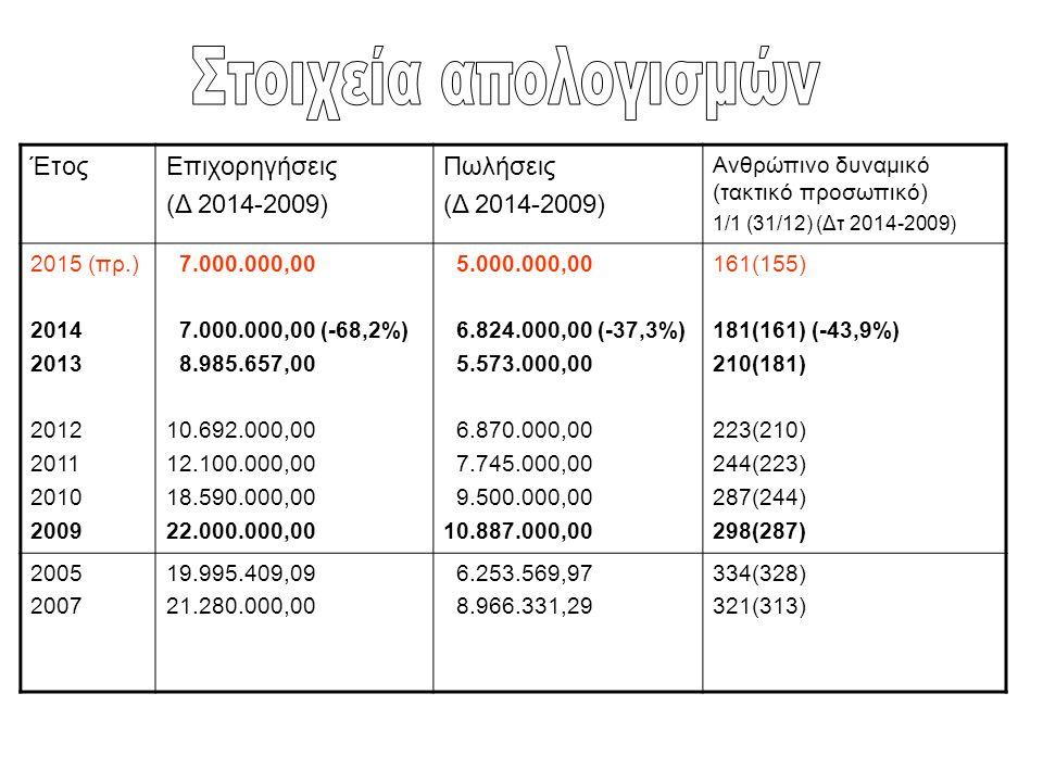 Στοιχεία απολογισμών Έτος Επιχορηγήσεις (Δ 2014-2009) Πωλήσεις