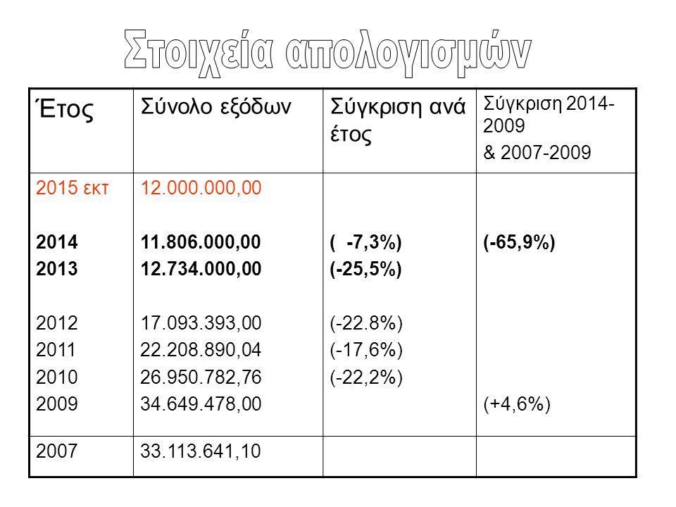 Στοιχεία απολογισμών Έτος Σύνολο εξόδων Σύγκριση ανά έτος