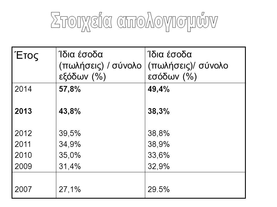 Στοιχεία απολογισμών Έτος Ίδια έσοδα (πωλήσεις) / σύνολο εξόδων (%)