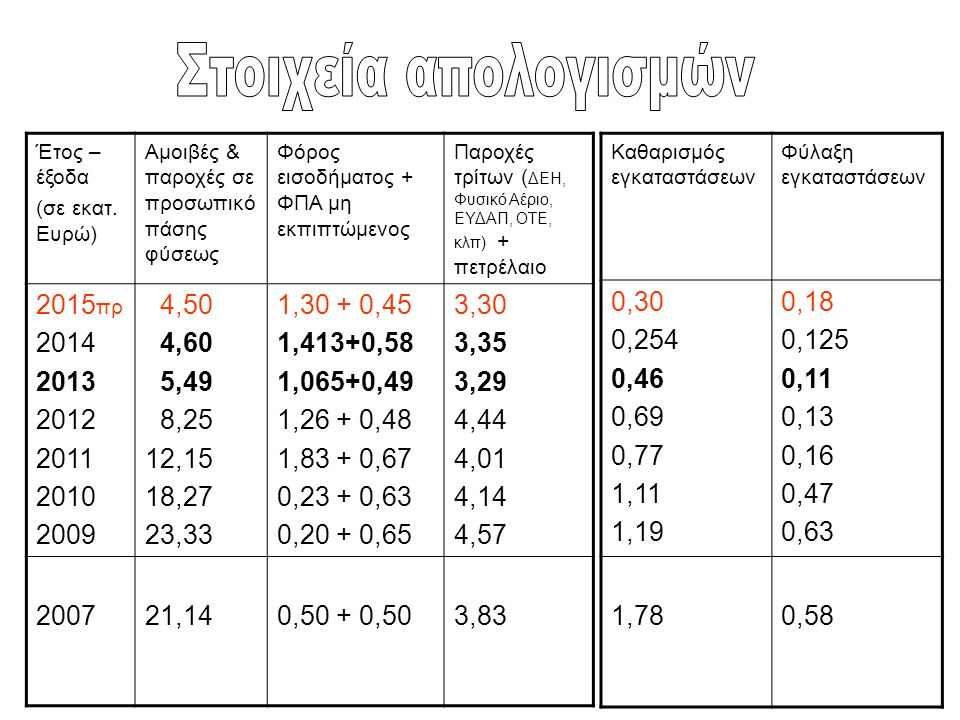 Στοιχεία απολογισμών 2015πρ 2014 2013 2012 2011 2010 2009 4,50 4,60