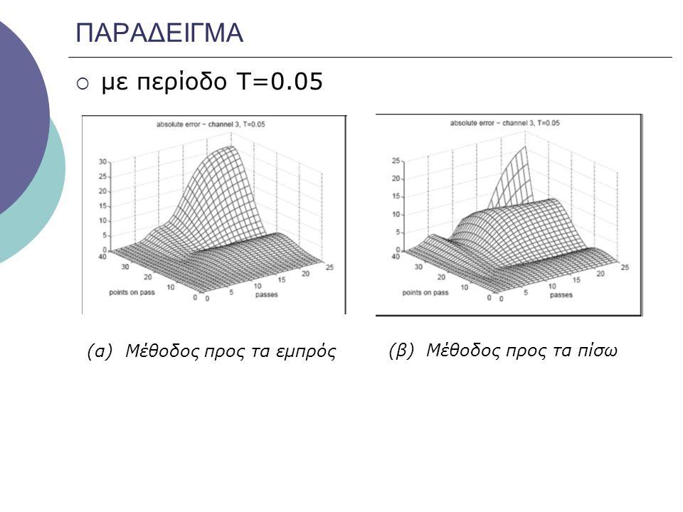 ΠΑΡΑΔΕΙΓΜΑ με περίοδο Τ=0.05 (α) Μέθοδος προς τα εμπρός