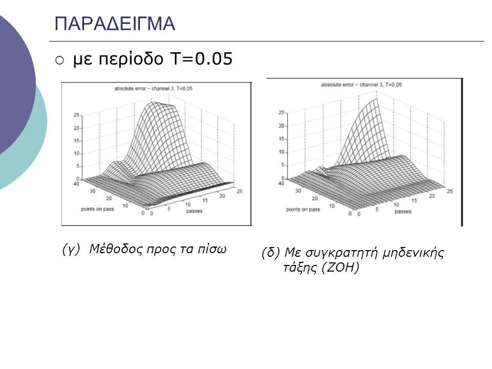 ΠΑΡΑΔΕΙΓΜΑ με περίοδο Τ=0.05 (γ) Μέθοδος προς τα πίσω