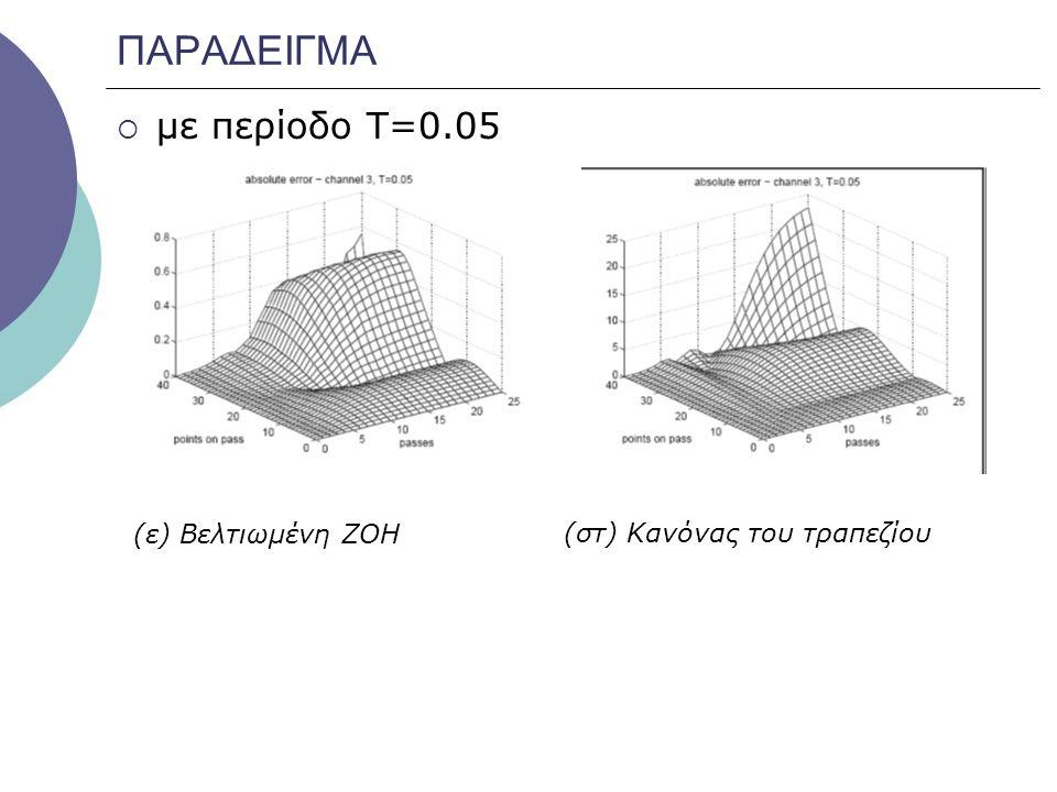 ΠΑΡΑΔΕΙΓΜΑ με περίοδο Τ=0.05 (ε) Βελτιωμένη ΖΟΗ