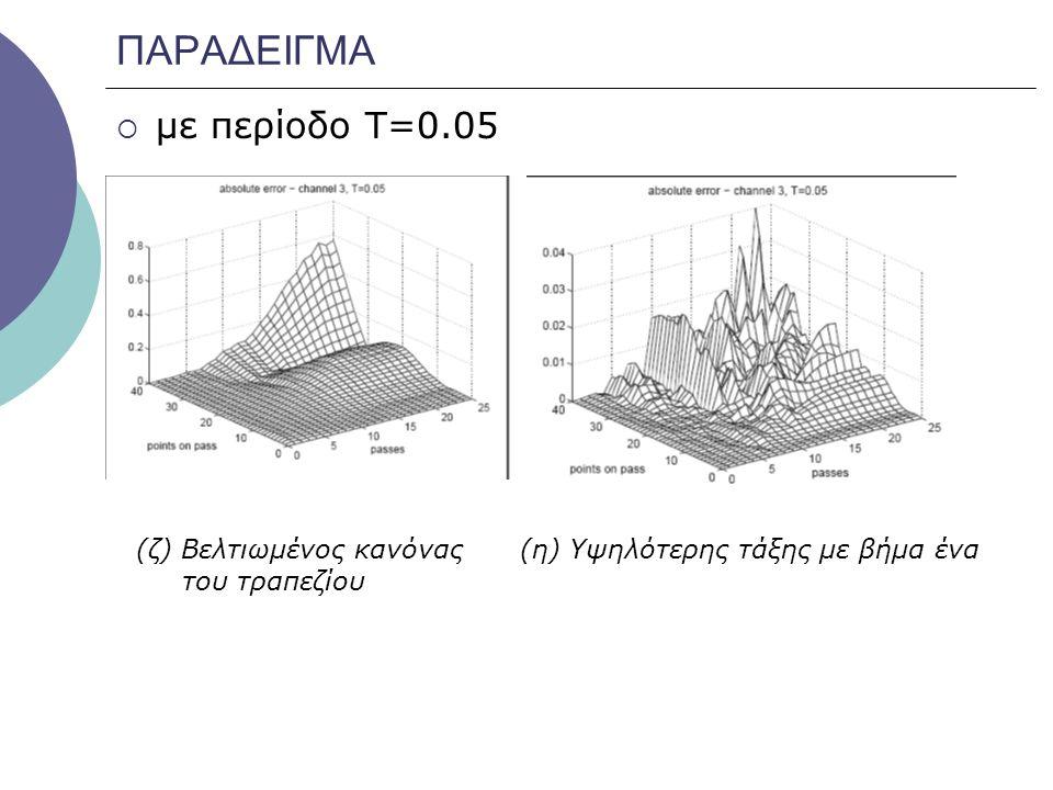 ΠΑΡΑΔΕΙΓΜΑ με περίοδο Τ=0.05 (ζ) Βελτιωμένος κανόνας του τραπεζίου