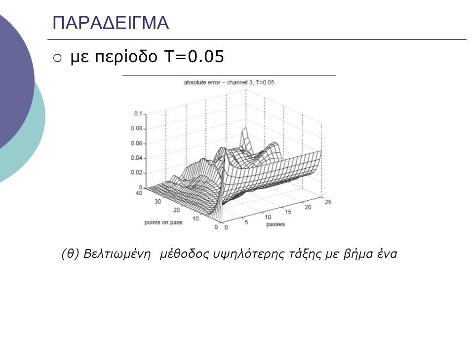 ΠΑΡΑΔΕΙΓΜΑ με περίοδο Τ=0.05
