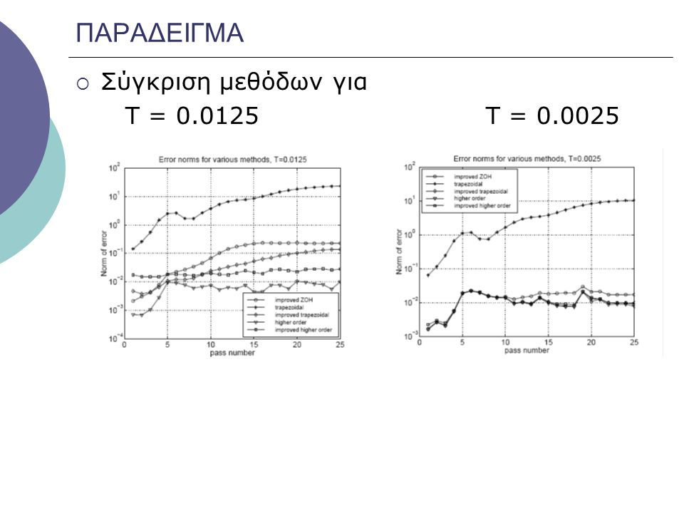 ΠΑΡΑΔΕΙΓΜΑ Σύγκριση μεθόδων για Τ = 0.0125 Τ = 0.0025