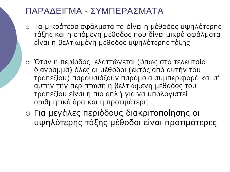 ΠΑΡΑΔΕΙΓΜΑ - ΣΥΜΠΕΡΑΣΜΑΤΑ
