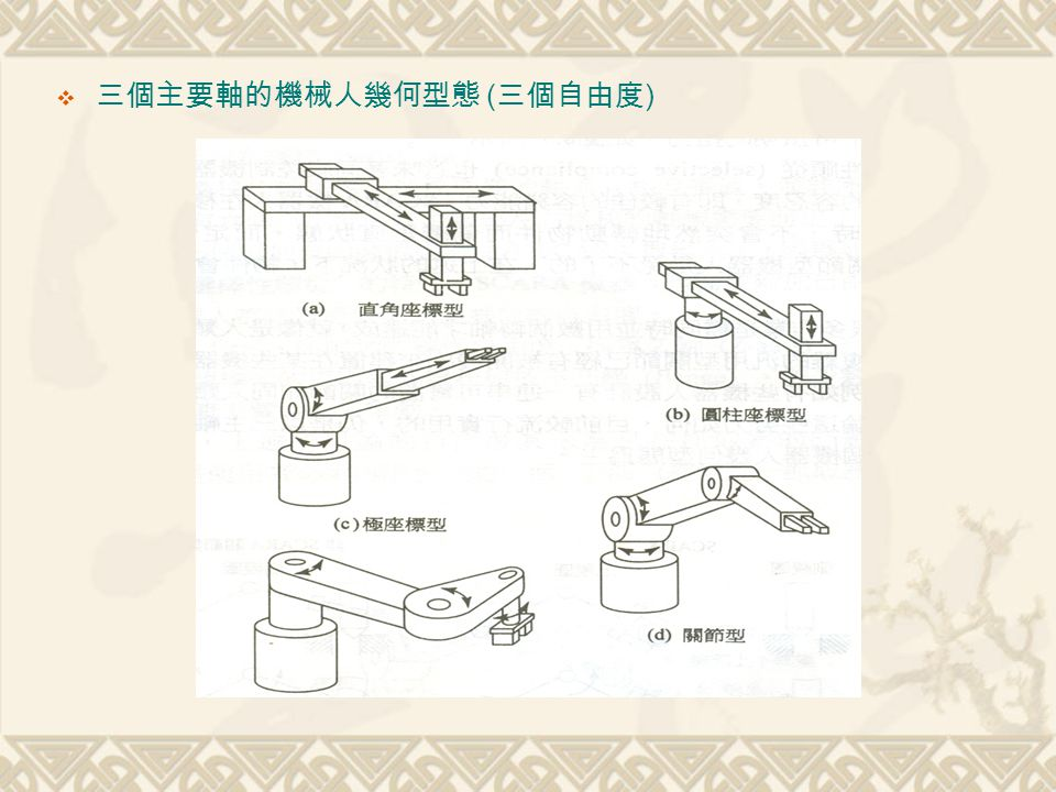 三個主要軸的機械人幾何型態 (三個自由度)