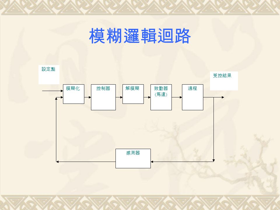 模糊邏輯迴路 控制器 致動器 (馬達) 過程 感測器 設定點 受控結果 解模糊 模糊化